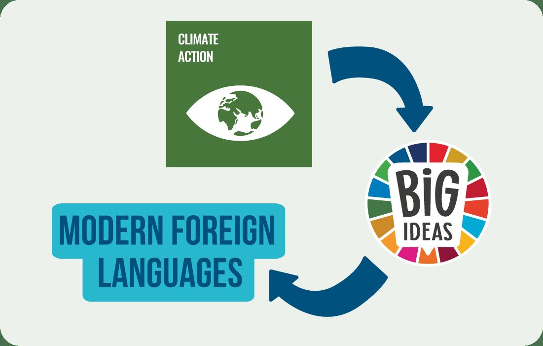 Climate Action_MFL Methodology