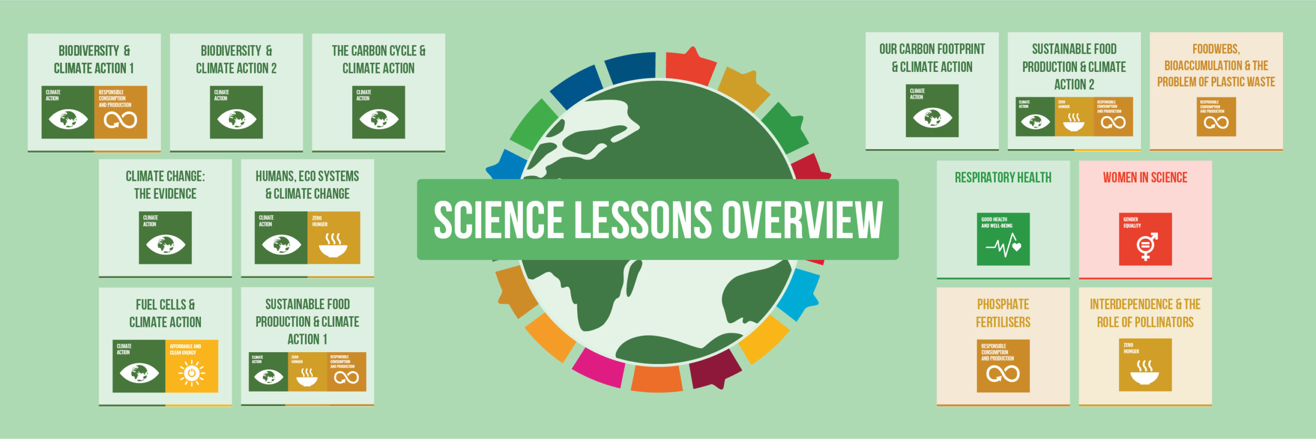 Lesson Overview_Science