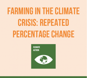 Climate Action Maths - Farming Repeated percentage change